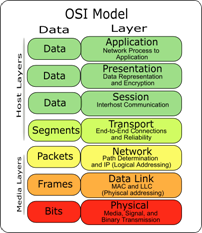 osi 7 layer Details